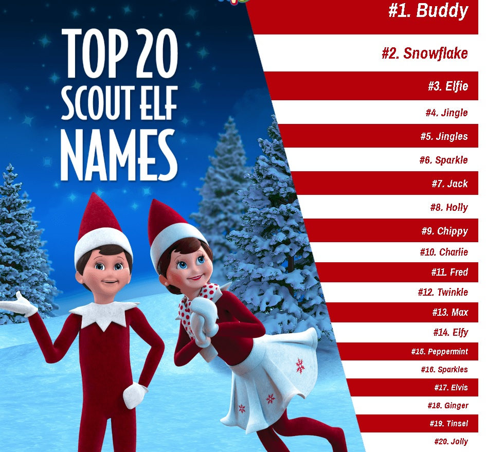 santasnorthpole.com top-20 elf names